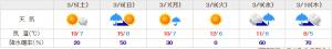 3月天気予報