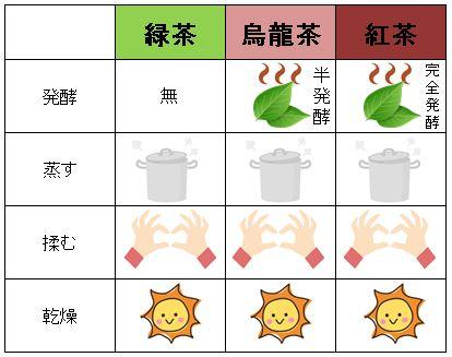 お茶加工方法比較